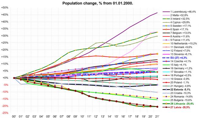 940b2c8caa485d5a96a06a37c26e3 Латвия выбилась влидерыЕС посокращению численности населения с2000 года