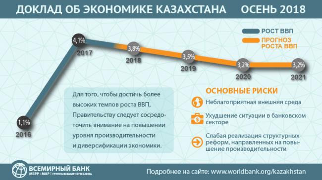 Всемирный банк призывает Казахстан снизить зависимость от нефти