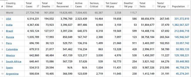 Вмире число умерших отCovid-19 превысило 900 тыс.