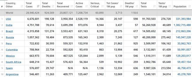 ВСША число умерших откоронавируса приближается к200 тыс.